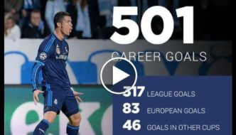 Cristiano Ronaldo all goals with Real Madrid - A legend's Tale [Video]